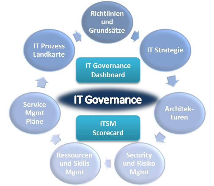 EVOLIT AG - IT Governance
